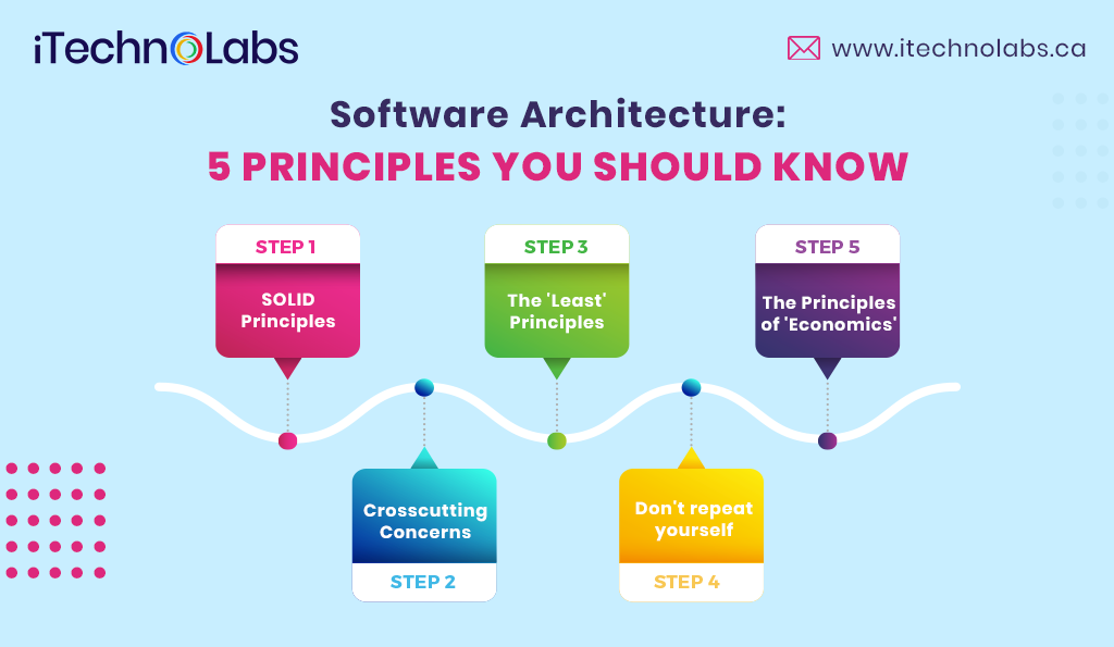 software architecture principles itechnolabs